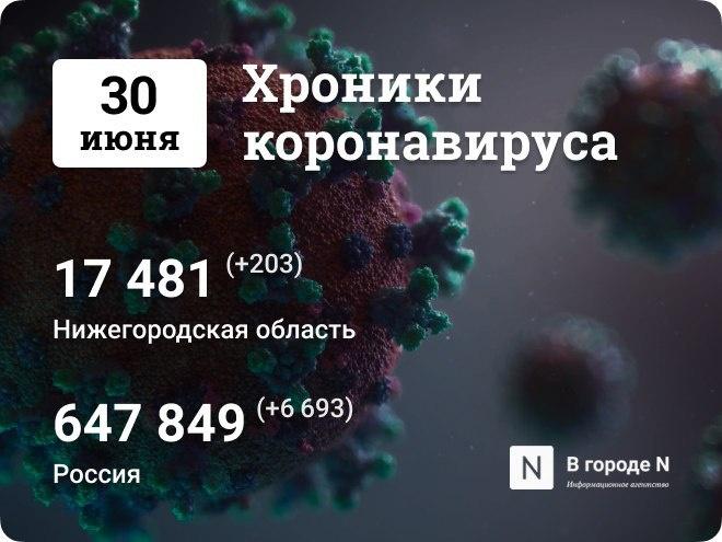 Хроники коронавируса: 30 июня, Нижний Новгород и мир - фото 1