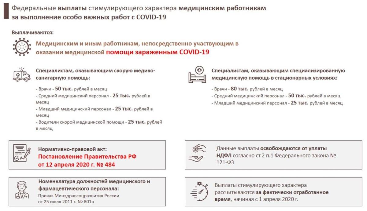 Выплаты медработникам: разбираемся, во сколько оценена работа борцов с COVID-19 - фото 3